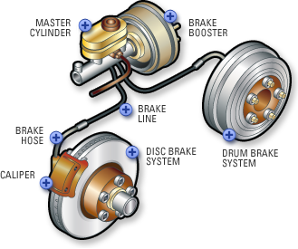 brakes_overview_diagram